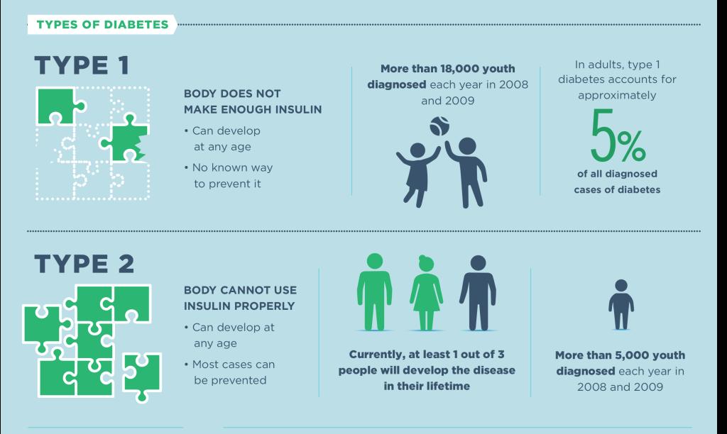 diabetes-info-type1-2-1024x612[1]